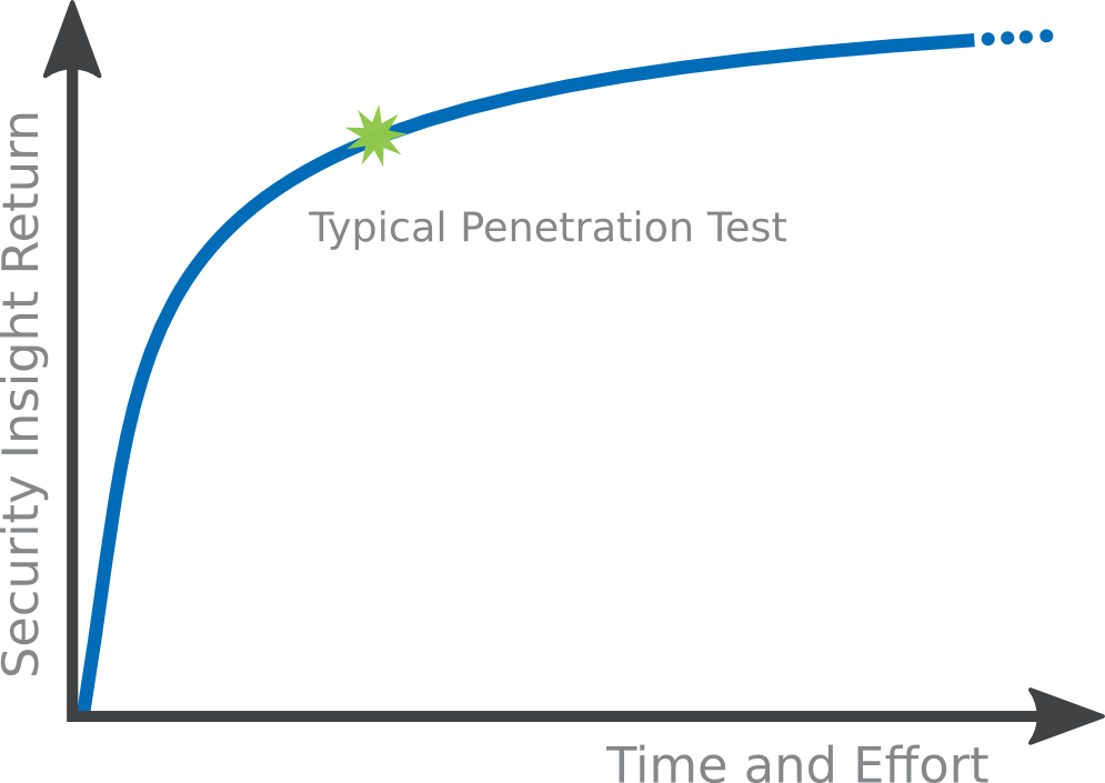 why do we need penetration testing